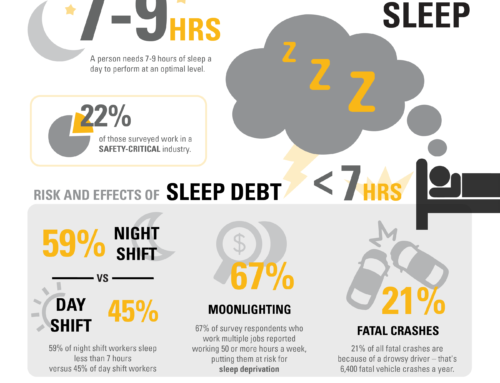 Risks & Effects of Sleep Debt