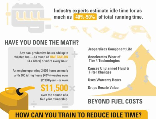 The Cost of Idle Time