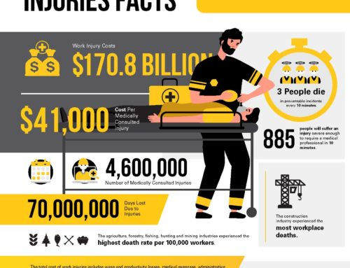 Work Related Deaths and Injuries Facts